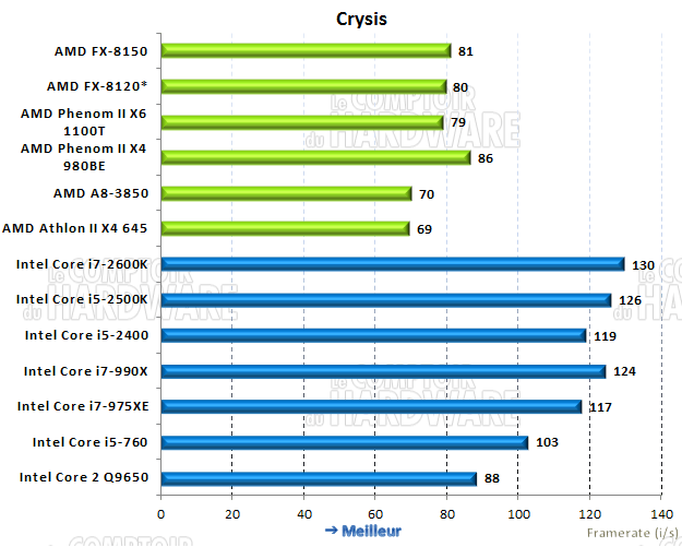 performances sous Crysis