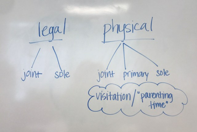 Legal and Physical Custody