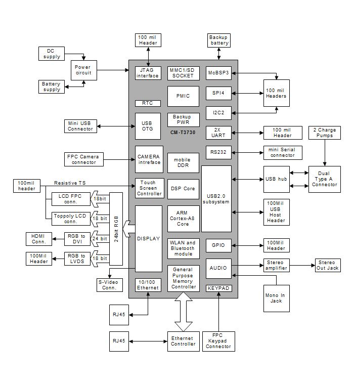 SBC-T3730