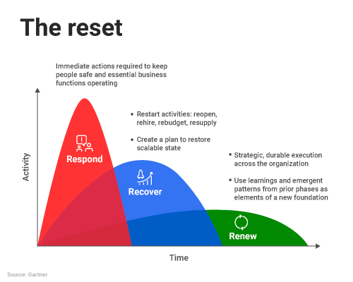 The Reset Gartner