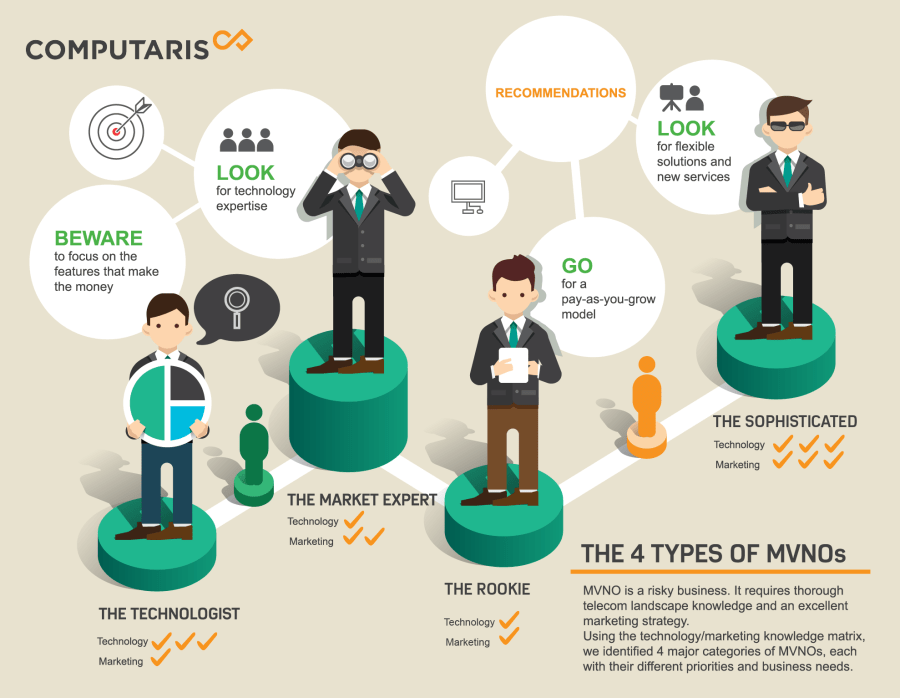 Computaris infographic about the 4 types of MVNOs