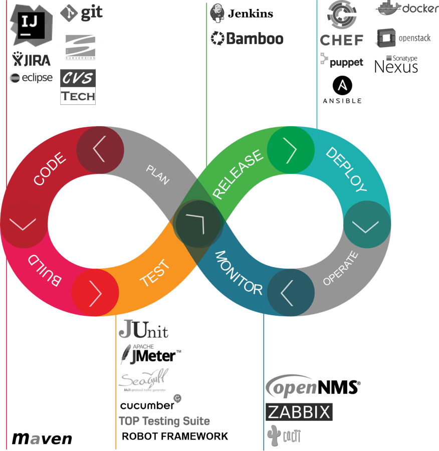 Computaris DevOps cycle and technologies