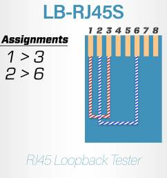 rj45 loopback tester computer cable store on ethernet crossover cable ethernet cable drawing  [ 3200 x 2400 Pixel ]