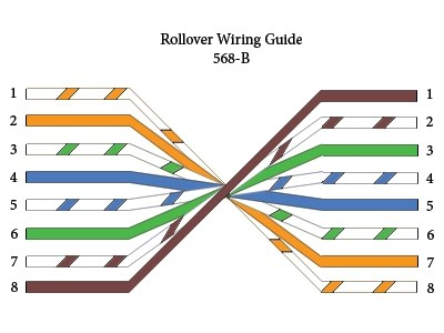 Straightthrough Crossover Rollover Cable Pinouts