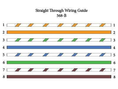 Straight Through Crossover Rollover Cable Pinouts Explained