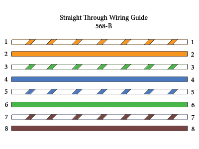 wiring diagram for cat6 cable 2003 mitsubishi mirage stereo straight through crossover rollover pinouts explained wired cables