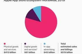 超過 5,000 億美元商業交易!! Apple 旗下 App Store 生態系統2019年超旺