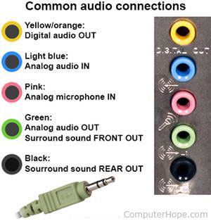 Analog Phone Jack Wiring How Do I Connect Computer Speakers