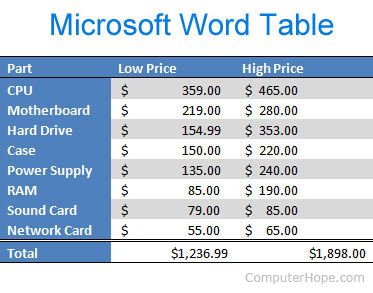 Microsoft Word table