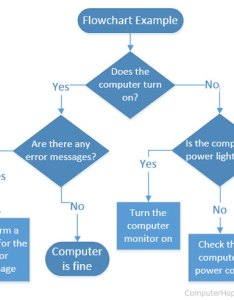 Flowchart created in visio also what is rh computerhope
