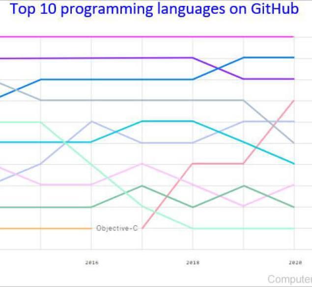 ماهي لغة البرمجة و أنواع لغات البرمجة و افضل لغات البرمجة و اسماء لغات البرمجة