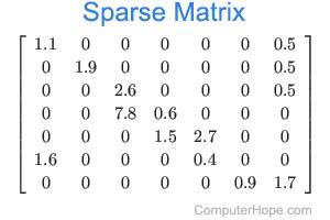 What is Sparse Matrix?