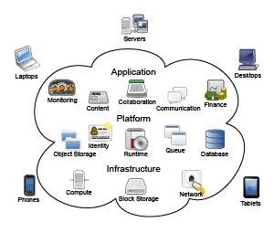 What Is Cloud Computing? Is It Right for You?