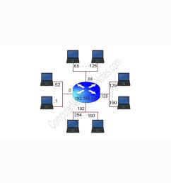 subnet mask diagram [ 1280 x 960 Pixel ]