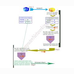 3 Way Handshake Erkl Rung Platypus Life Cycle Diagram Ppp Protocol And Encapsulation Method Explained