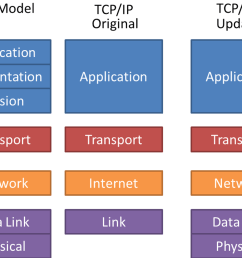 explain osi reference model in detail with diagram [ 1280 x 960 Pixel ]