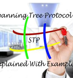 diagram stp [ 1280 x 960 Pixel ]