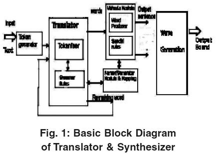 Rule Based Approach for English to Sanskrit Machine