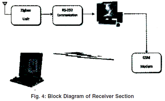 Wireless Sensor Network for Monitoring A Patient Having