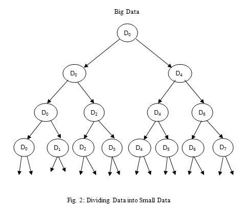 Big Data Solution by Divide and Conquer Technique in