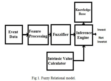 Fuzzy Logic based Stock Value Prediction using Fundamental