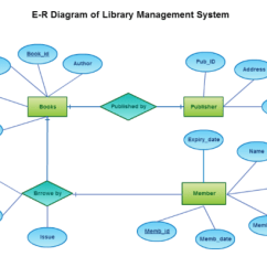 Entity Relationship Diagram For A Library Management System 1999 Toyota Corolla Serpentine Payroll