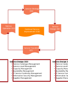 Flow chart of itil version comparison also computers hub rh computershub