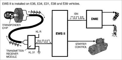BMW Keys and Transponders E36 E38 E46 etc (EWS2