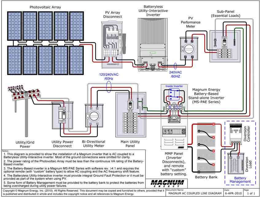 how to connect solar panel inverter diagram 2001 ford focus starter wiring may « 2013 computer solutions blog