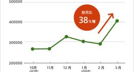 りらいあデジタルがチャットボットの利用動向を分析 利用数が前月比38%増に