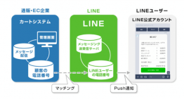 スタークス、通販・EC企業に「LINE通知メッセージ」の企画・導入の支援サービスを提供