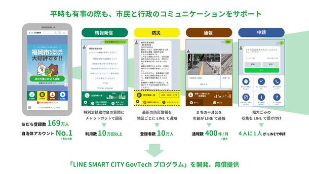 LINE Fukuoka、「LINE SMART CITY GovTechプログラム」のソースコードを提供へ