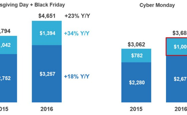 Cyber Monday Becomes First Ever 1 Billion Shopping Day On