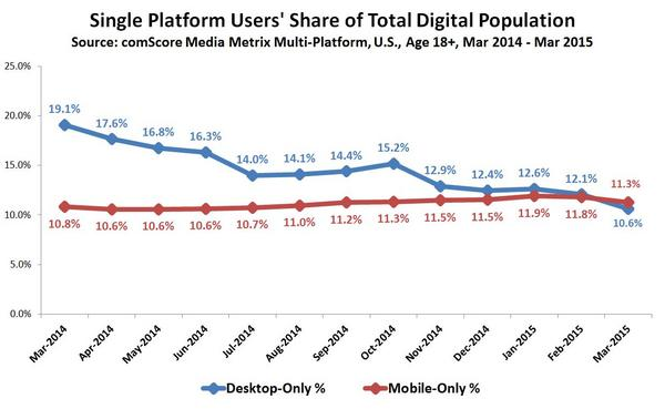 Single Platform Users' Share of Total Digital Population