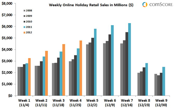 Chart - Weekly Holiday Online Retail Sales, 2008-2012