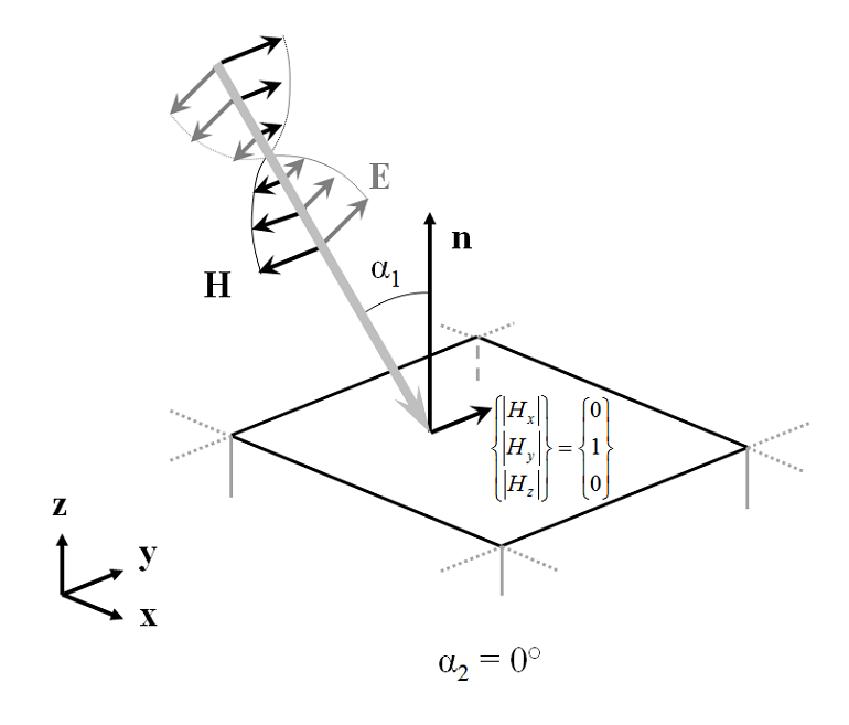 Modeling Electromagnetic Waves and Periodic Structures