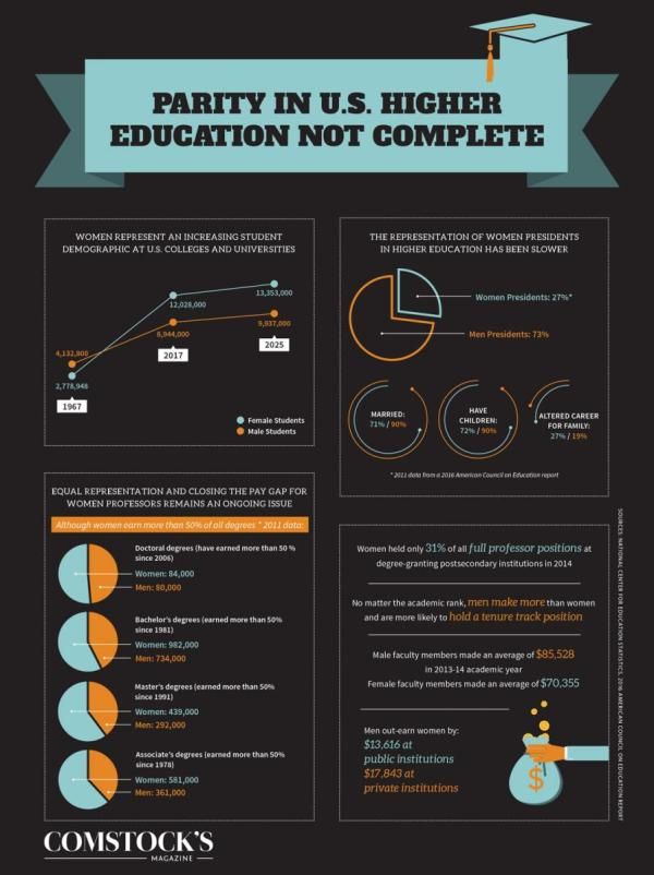 Infographic Parity In U. Higher Education Complete