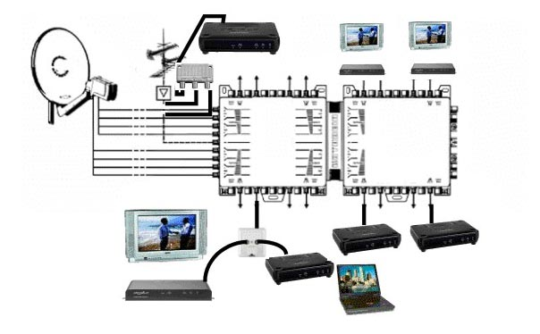 directv swm 16 wiring diagram 2003 nissan 350z satellite multiswitch great installation of comtrack rh comtracksolution com