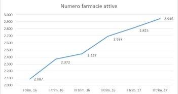 telemedicina htn federfarma farmacia dei servizi italia numero farmacie attive in italia 2017
