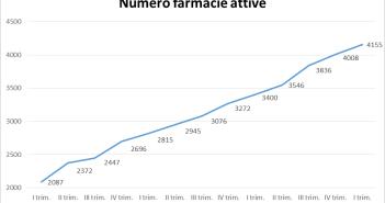 htn telemedicina numero farmacie attive