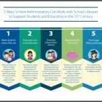 5 pasos para el impulso de las bibliotecas escolares a tener en cuenta