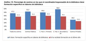 Gráfico 15: Porcentaje de centros en los que el coordinador/responsable de la biblioteca tiene formación específica en labores de biblioteca