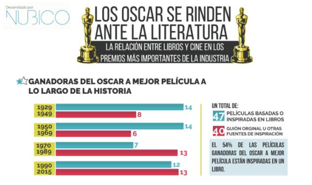 Literatura y Oscars - Nubico