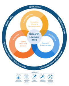 Research Libraries 2022