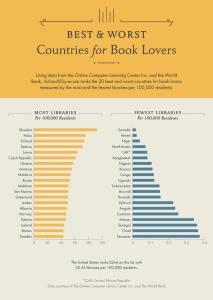 The Best Countries for Book Lovers
