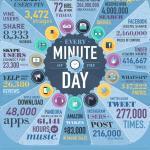 ¡En 24 horas se realizan 5.760.000.000 búsquedas en Google!