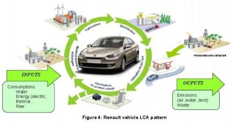 Análisis de Ciclo de vida de un vehículo Renault.