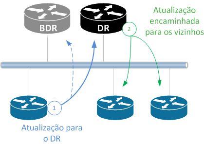 Atualização DR e BDR