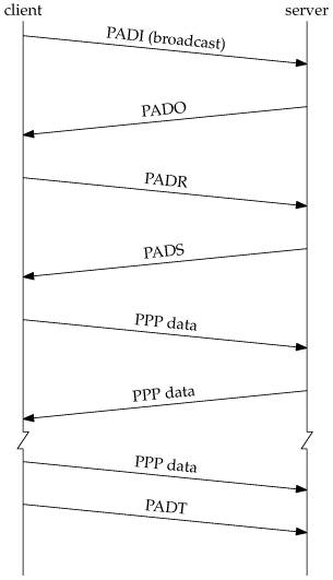 pppoe-messages