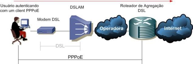 pppoe-topology